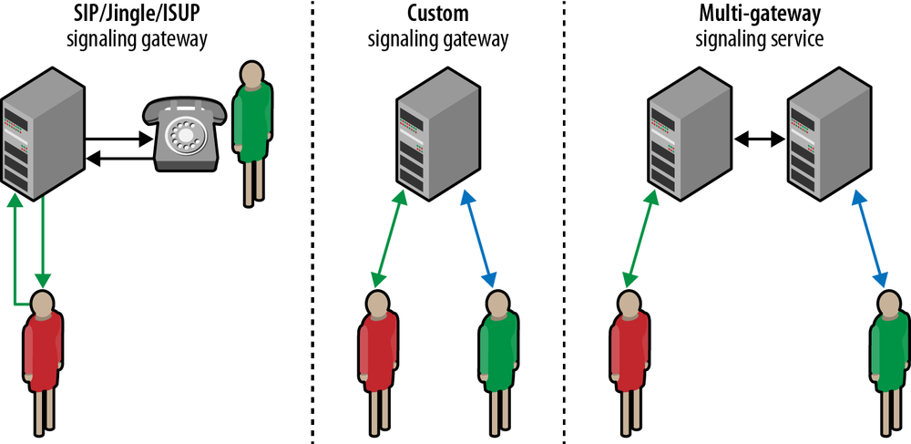 SIP, Jingle, ISUP, and custom signaling gateways