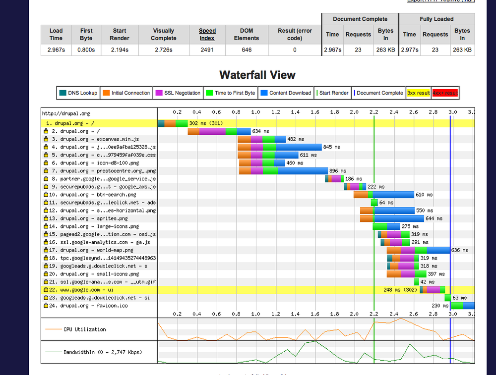 Waterfall chart for the Drupal home page