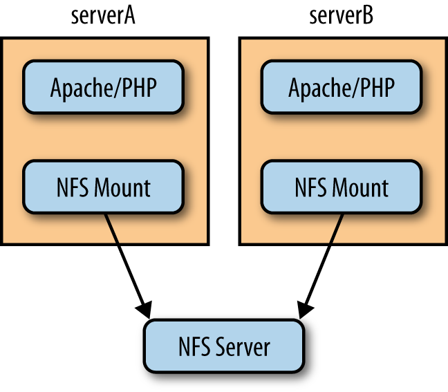 Multiple webnodes all pointed to a single server for NFS mounted volume