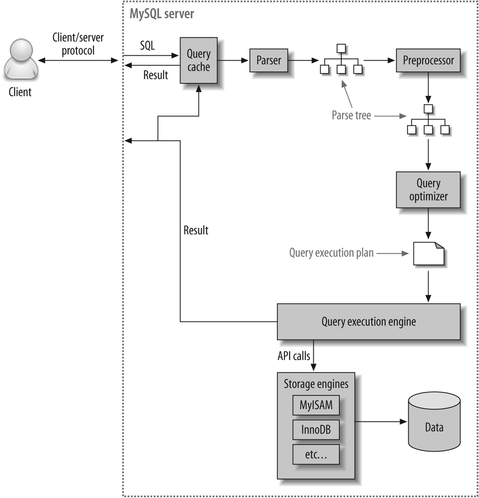 4 query performance optimization high performance mysql 2nd execution path of a query baditri Image collections