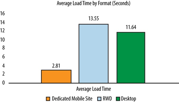 The Search Agency's comparison of average load times for responsive sites versus dedicated mobile and dedicated desktop sites