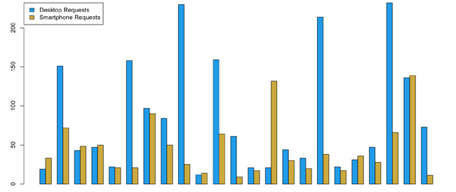 Grouped bar chart of HTTP requests for desktop and smartphone experiences on responsive sites