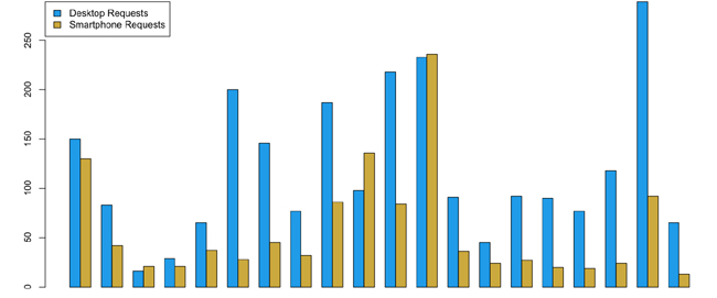 Grouped bar chart of HTTP requests for desktop and smartphone experiences on dedicated mdot sites