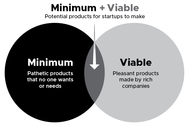 A Venn diagram shows two circles labelled as 'Minimum (Pathetic products that no one wants or needs)' and 'Viable (Pleasant products made by rich companies)'. It shows the common area labelled as 'Minimum plus Viable (Potential products for startups to make)'.