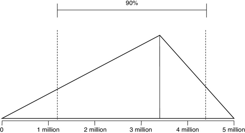 Graph: horizontal axis of 0-5 million has line ascending up to point between 3-4 million, descending to 5 million forming triangular shape. 90% of area marked for graph.