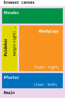 The source order of those elements is #main–#header–#bodyCopy–#sidebar–#footer; each ordinal is mated with the float and clear values that apply to that element