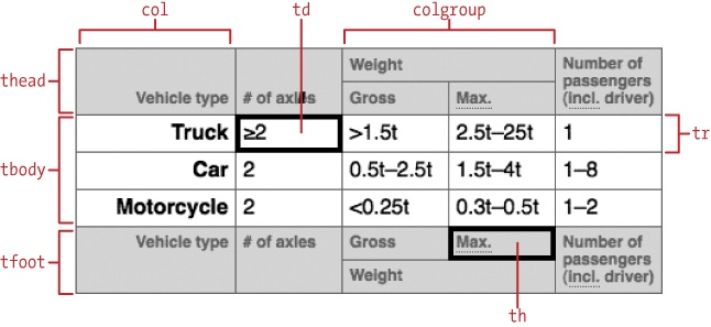The parts of a data table html css the good parts book for Table data in html