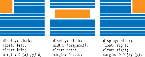 Typical CSS property/value pairs for formatting inline images