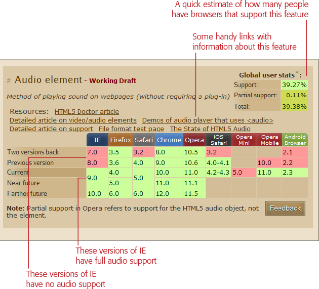 Currently, there are just over 20 feature tables in the HTML5 category. This table shows the current state of browser support for HTML5's new <audio> element.