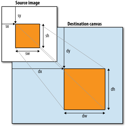 How drawImage() maps an image to a canvas