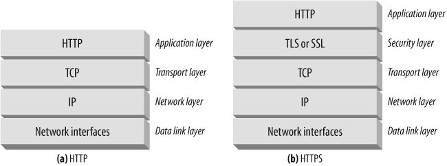 HTTP and HTTPS network protocol stacks