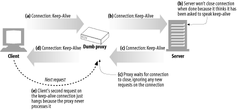 Keep-alive doesn't interoperate with proxies that don't support Connection headers