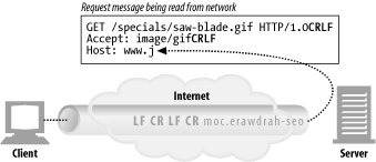 Reading a request message from a connection