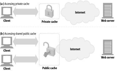 Public and private caches