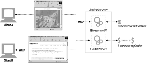 An application server connects HTTP clients to arbitrary backend applications