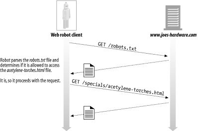 Fetching robots.txt and verifying accessibility before crawling the target file