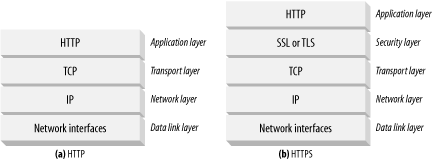 HTTP transport-level security