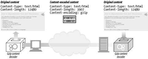 Content-encoding example