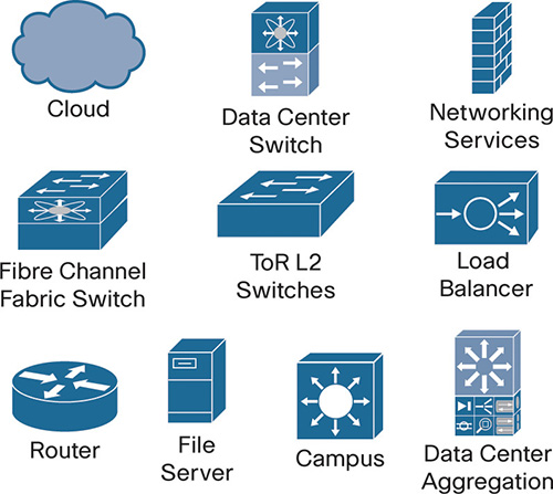 A set of icons representing cloud, Data Center Switch, Networking Services, Fibre Channel Fabric Switch, ToR L2 Switches, Load Balancer, Router, File Server, Campus, and Dat Center Aggregation are shown.