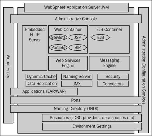 Websphere Application Server Trial Download