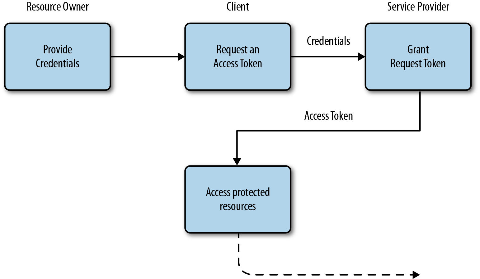 4 securing the login with oauth 2 and openid connect identity oauth 20 resource owner credentials grant nvjuhfo Choice Image