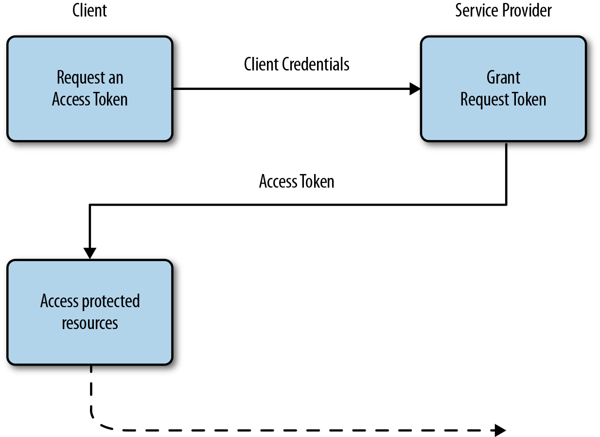 4 securing the login with oauth 2 and openid connect identity oauth 20 client credentials grant nvjuhfo Choice Image