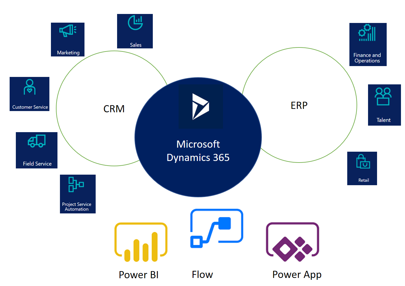 Microsoft Dynamics 365 apps - Implementing Microsoft Dynamics 365