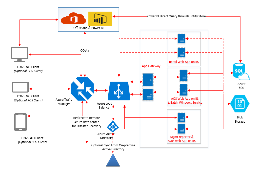 The Cloud Deployment Architecture Implementing Microsoft Dynamics