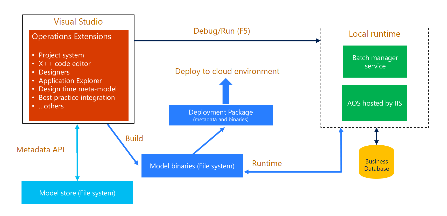 Development architecture - Implementing Microsoft Dynamics 365 for