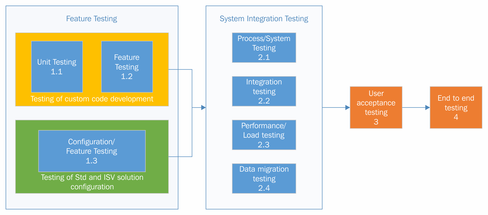 Types of testing implementing microsoft dynamics 365 for finance as shown in the diagram we can categorize testing into four main categories feature testing system integration testing user acceptance testing pooptronica Choice Image