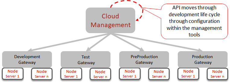 Single management instance - Implementing Oracle API