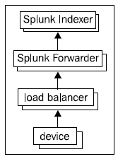 Receiving syslog with a Splunk forwarder - Implementing Splunk 7