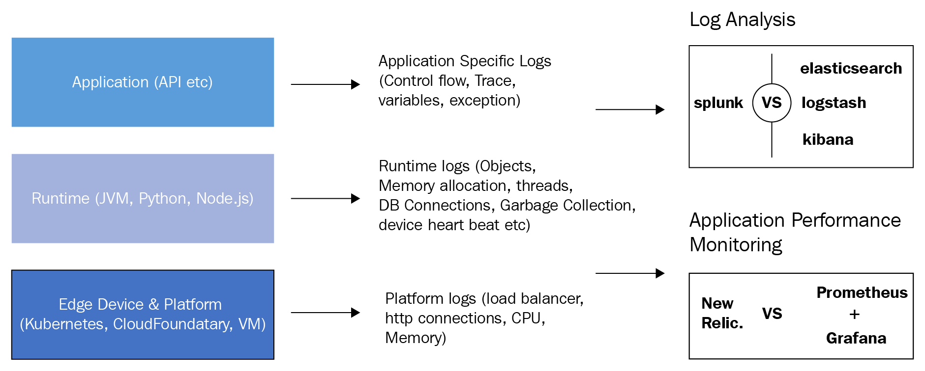 Logging architecture guidelines - Industrial Internet Application