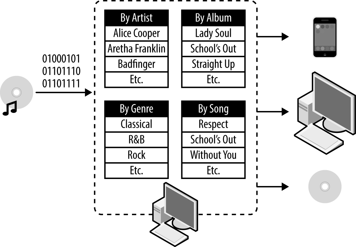 Being digital, Mario's music collection can be organized in more than one way and can live in multiple devices simultaneously