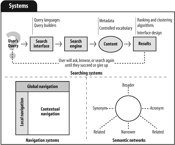 Information architecture systems