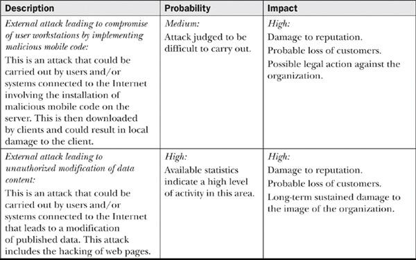 E Sample Risk Analysis Table Information Assurance