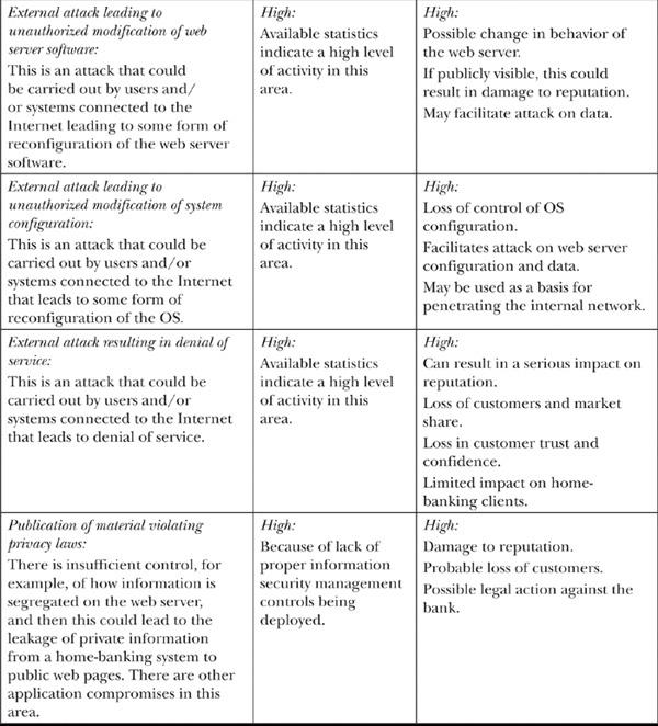 Sample Security Risk Essment | E Sample Risk Analysis Table Information Assurance Handbook