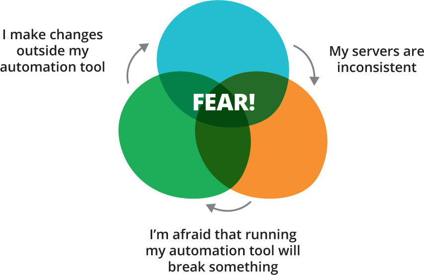 The automation fear spiral