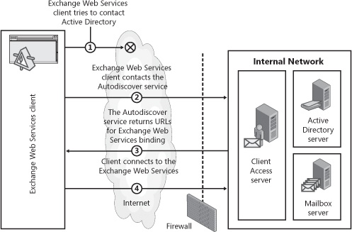 Information flow between a client application and Exchange Web Services