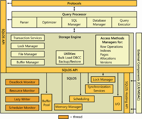 The major components of the SQL Server database engine