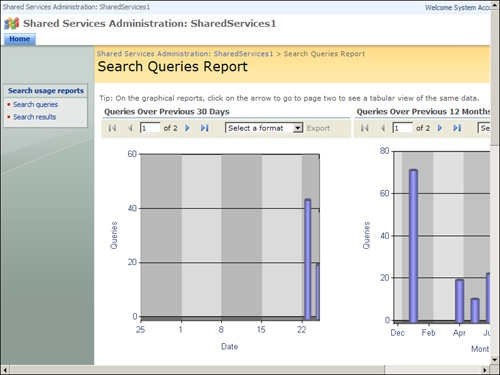Search Queries Report