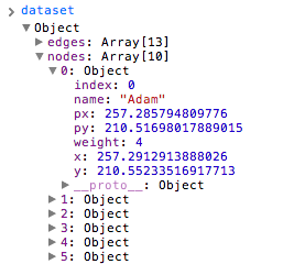 The first node in dataset, with lots of supplemental data added by D3
