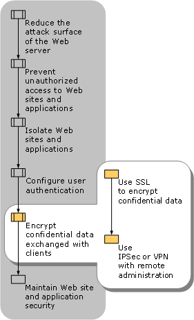 Encrypting Confidential Data Exchanged with Clients