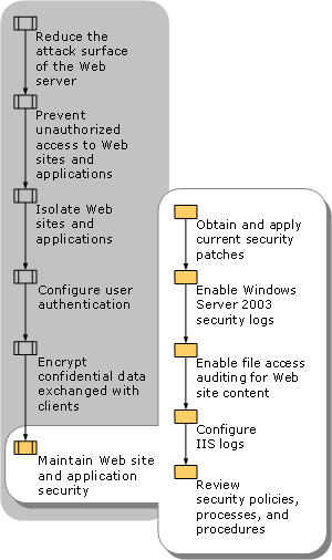 Maintaining Web Site and Application Security