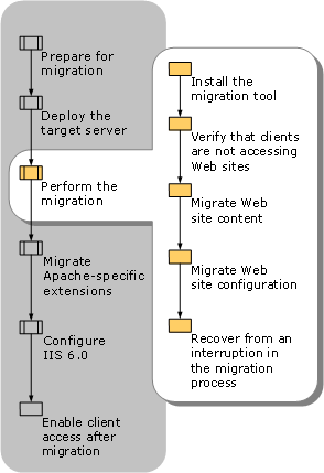 Performing the Migration from Apache to IIS 6.0