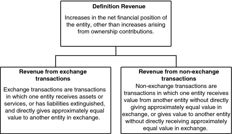 Flowchart Defines Revenue As U201cincreases In The Net Financial Position Of  The Entity Other Than