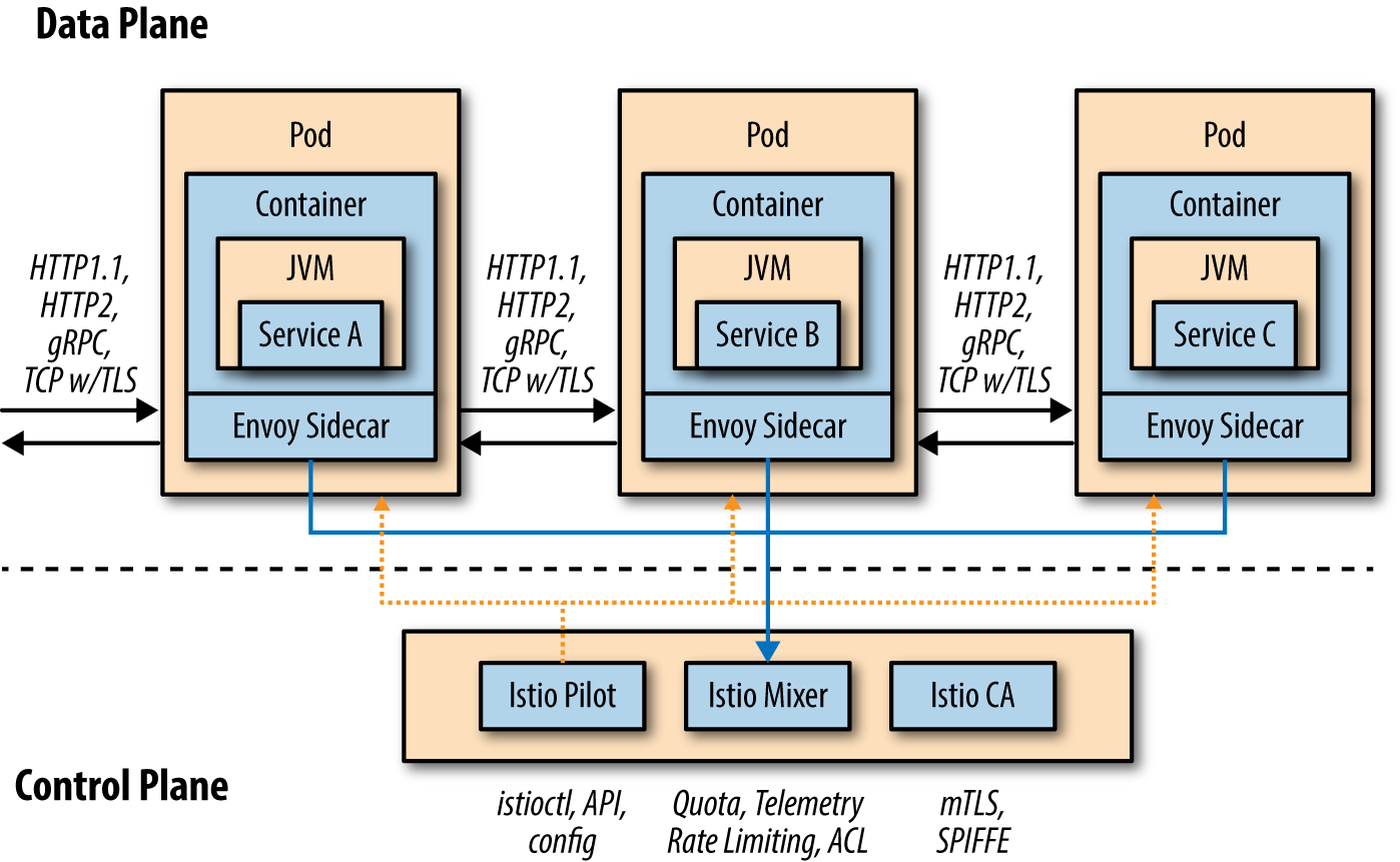 1  Introduction - Introducing Istio Service Mesh for Microservices