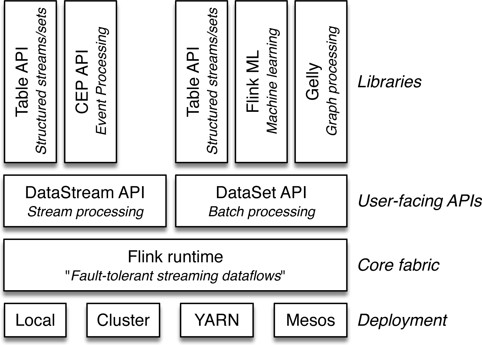 1  Why Apache Flink? - Introduction to Apache Flink [Book]