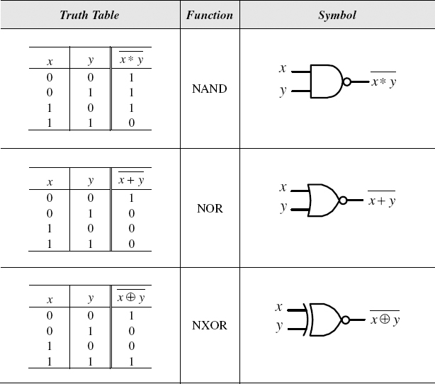 3 7 truth table introduction to digital systems modeling rh oreilly com circuit diagram and truth table of d flip flop circuit diagram and truth table of t flip flop