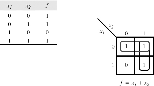 Figure 6 3 Karnaugh Map Simplification Of A Two Variable Logic Function
